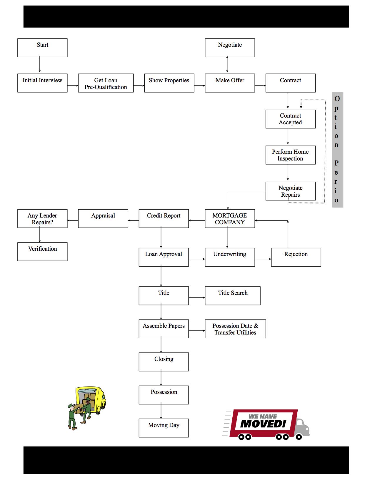 flowchart-buying-process-generic
